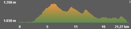 Perfil ruta Pico Navas